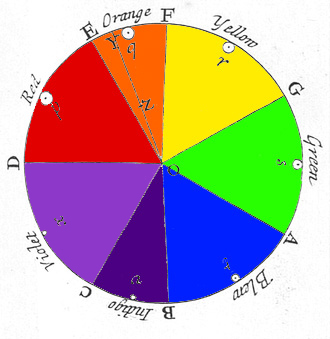 Newton's Colour Circle